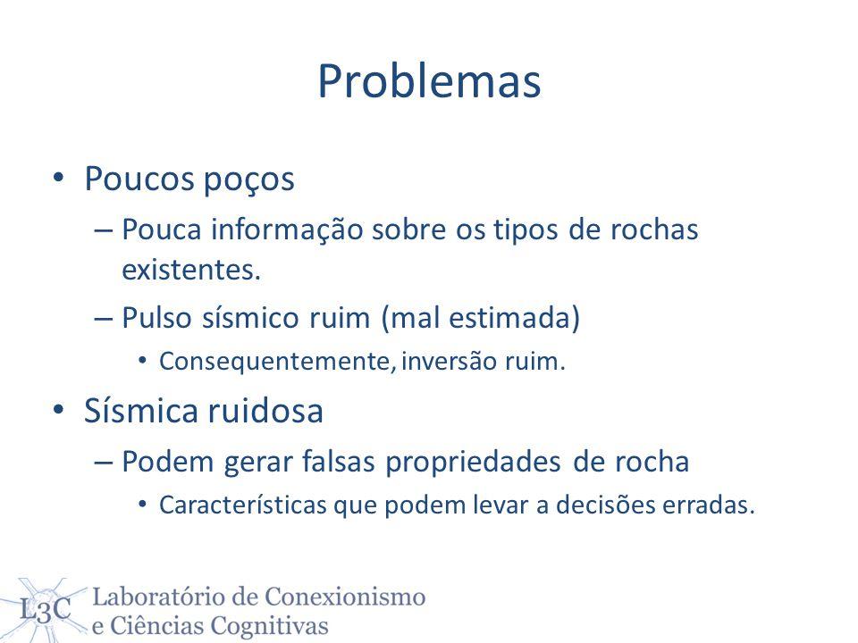 Problemas Poucos poços – Pouca informação sobre os tipos de rochas existentes. – Pulso sísmico ruim (mal estimada) Consequentemente, inversão ruim. Sí