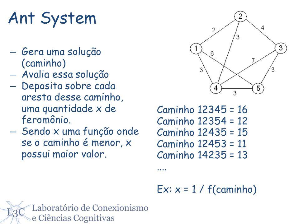 Ant System – Gera uma solução (caminho) – Avalia essa solução – Deposita sobre cada aresta desse caminho, uma quantidade x de feromônio. – Sendo x uma