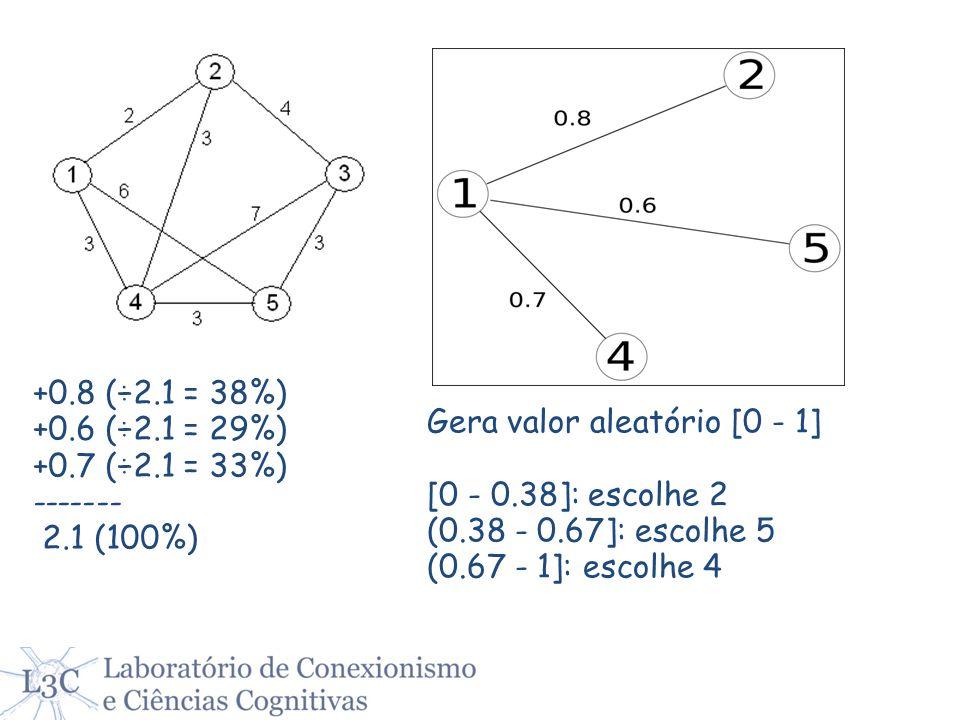 +0.8 (÷2.1 = 38%) +0.6 (÷2.1 = 29%) +0.7 (÷2.1 = 33%) ------- 2.1 (100%) Gera valor aleatório [0 - 1] [0 - 0.38]: escolhe 2 (0.38 - 0.67]: escolhe 5 (