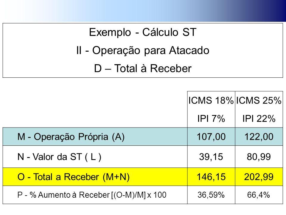 Exemplo - Cálculo ST II - Operação para Atacado D – Total à Receber ICMS 18%ICMS 25% IPI 7%IPI 22% M - Operação Própria (A)107,00122,00 N - Valor da ST ( L )39,1580,99 O - Total a Receber (M+N)146,15202,99 P - % Aumento à Receber [(O-M)/M] x 10036,59%66,4%