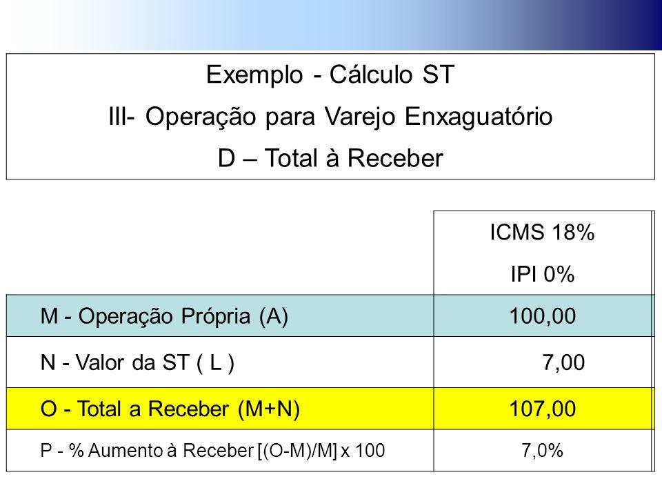 Exemplo - Cálculo ST III- Operação para Varejo Enxaguatório D – Total à Receber ICMS 18% IPI 0% M - Operação Própria (A)100,00 N - Valor da ST ( L ) 7,00 O - Total a Receber (M+N)107,00 P - % Aumento à Receber [(O-M)/M] x 1007,0%