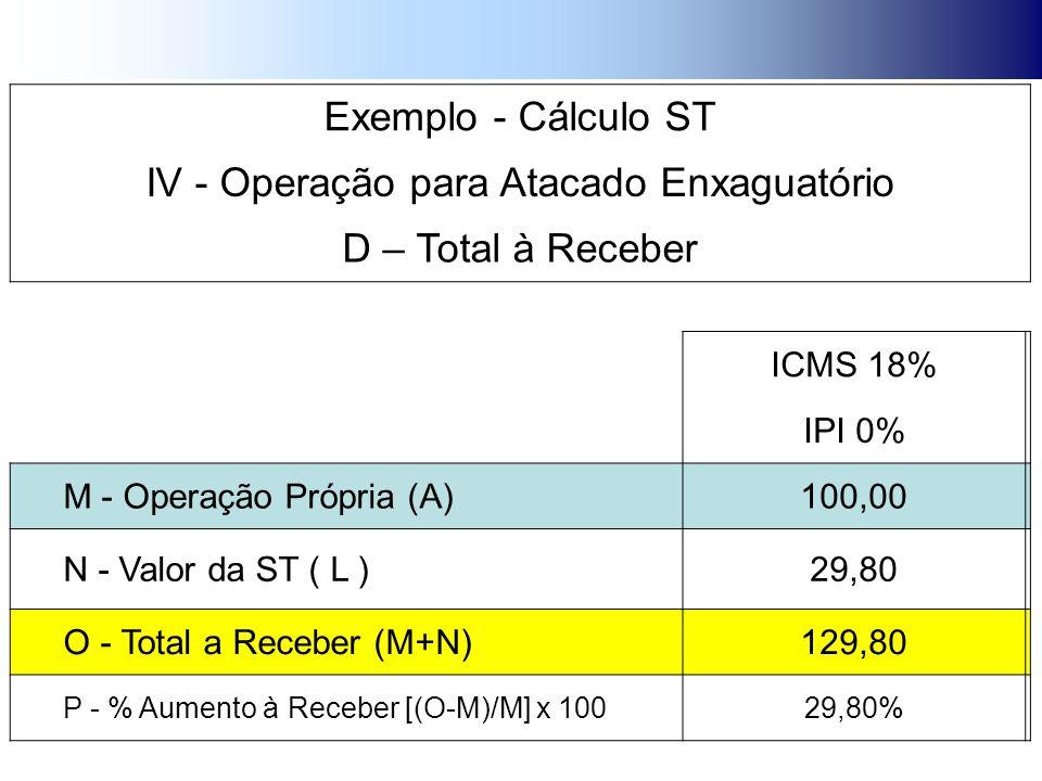 Exemplo - Cálculo ST IV - Operação para Atacado Enxaguatório D – Total à Receber ICMS 18% IPI 0% M - Operação Própria (A)100,00 N - Valor da ST ( L )29,80 O - Total a Receber (M+N)129,80 P - % Aumento à Receber [(O-M)/M] x 10029,80%