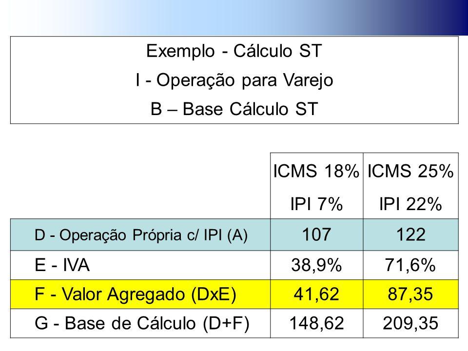 Exemplo - Cálculo ST I - Operação para Varejo B – Base Cálculo ST ICMS 18%ICMS 25% IPI 7%IPI 22% D - Operação Própria c/ IPI (A) 107122 E - IVA38,9%71,6% F - Valor Agregado (DxE)41,6287,35 G - Base de Cálculo (D+F)148,62209,35