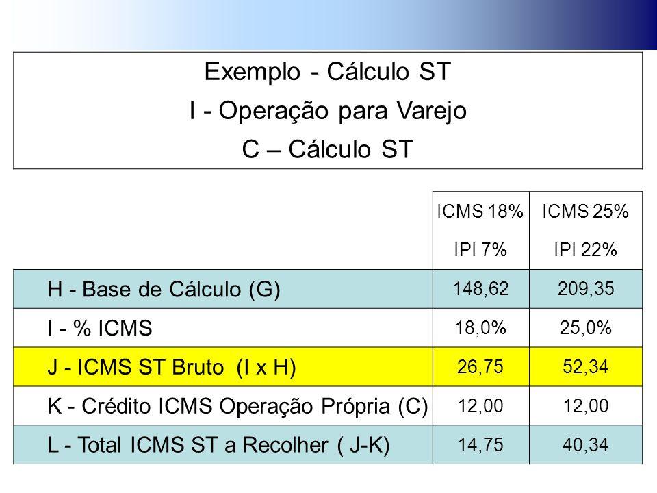 Exemplo - Cálculo ST I - Operação para Varejo C – Cálculo ST ICMS 18%ICMS 25% IPI 7%IPI 22% H - Base de Cálculo (G) 148,62209,35 I - % ICMS 18,0%25,0% J - ICMS ST Bruto (I x H) 26,7552,34 K - Crédito ICMS Operação Própria (C) 12,00 L - Total ICMS ST a Recolher ( J-K) 14,7540,34
