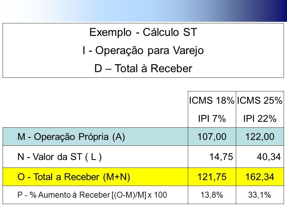 Exemplo - Cálculo ST I - Operação para Varejo D – Total à Receber ICMS 18%ICMS 25% IPI 7%IPI 22% M - Operação Própria (A)107,00122,00 N - Valor da ST ( L ) 14,75 40,34 O - Total a Receber (M+N)121,75162,34 P - % Aumento à Receber [(O-M)/M] x 10013,8%33,1%