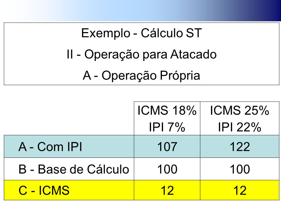 Exemplo - Cálculo ST II - Operação para Atacado A - Operação Própria ICMS 18%ICMS 25% IPI 7%IPI 22% A - Com IPI107122 B - Base de Cálculo100 C - ICMS12