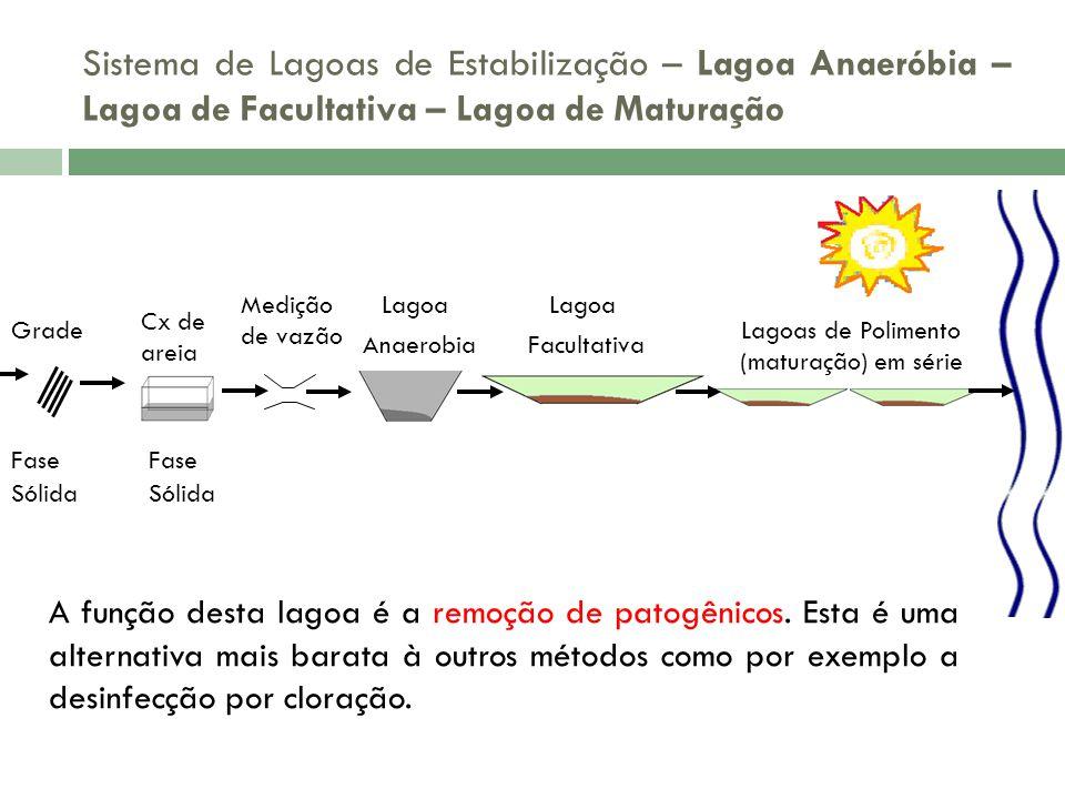 Sistema de Lagoas de Estabilização – Lagoa Anaeróbia – Lagoa de Facultativa – Lagoa de Maturação Grade Fase Sólida Fase Sólida Cx de areia Medição de