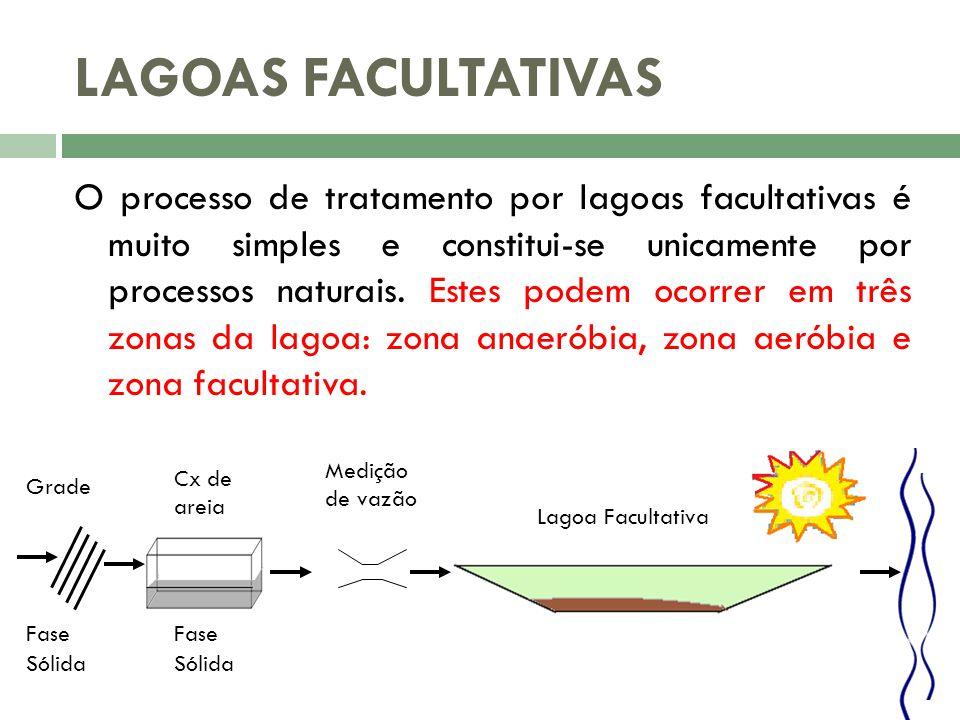 LAGOAS FACULTATIVAS O processo de tratamento por lagoas facultativas é muito simples e constitui-se unicamente por processos naturais. Estes podem oco