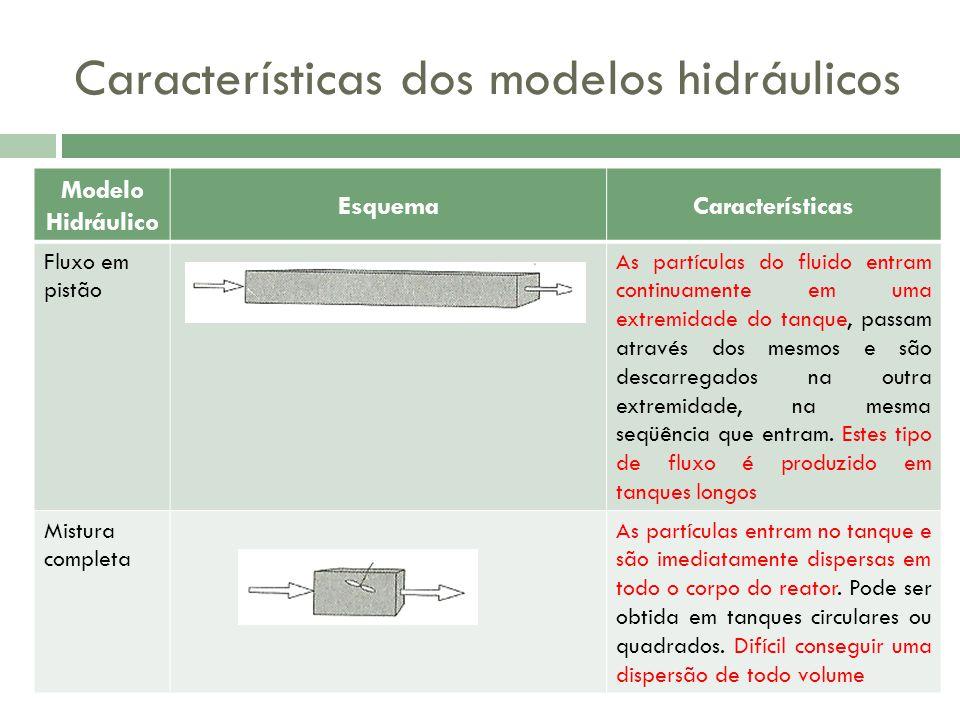 Características dos modelos hidráulicos Modelo Hidráulico EsquemaCaracterísticas Fluxo em pistão As partículas do fluido entram continuamente em uma extremidade do tanque, passam através dos mesmos e são descarregados na outra extremidade, na mesma seqüência que entram.