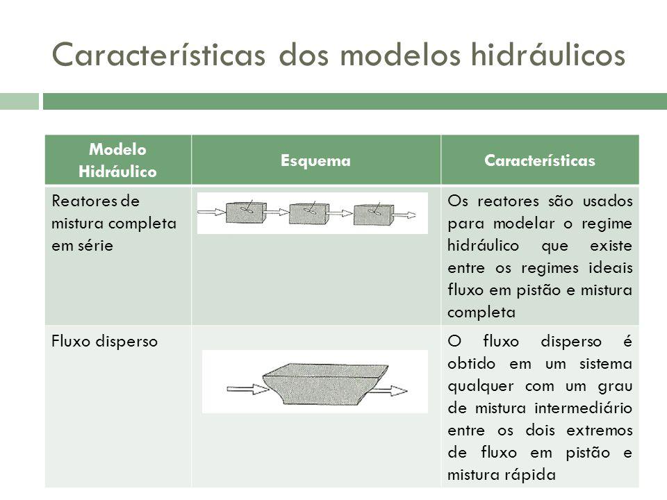 Características dos modelos hidráulicos Modelo Hidráulico EsquemaCaracterísticas Reatores de mistura completa em série Os reatores são usados para modelar o regime hidráulico que existe entre os regimes ideais fluxo em pistão e mistura completa Fluxo dispersoO fluxo disperso é obtido em um sistema qualquer com um grau de mistura intermediário entre os dois extremos de fluxo em pistão e mistura rápida