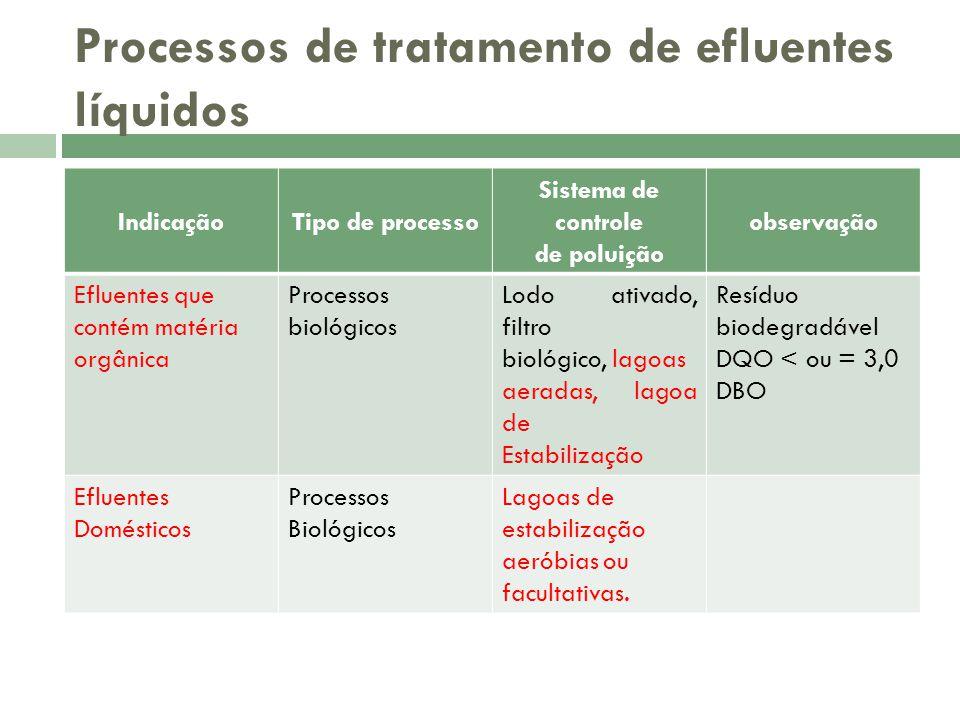 Processos de tratamento de efluentes líquidos IndicaçãoTipo de processo Sistema de controle de poluição observação Efluentes que contém matéria orgâni