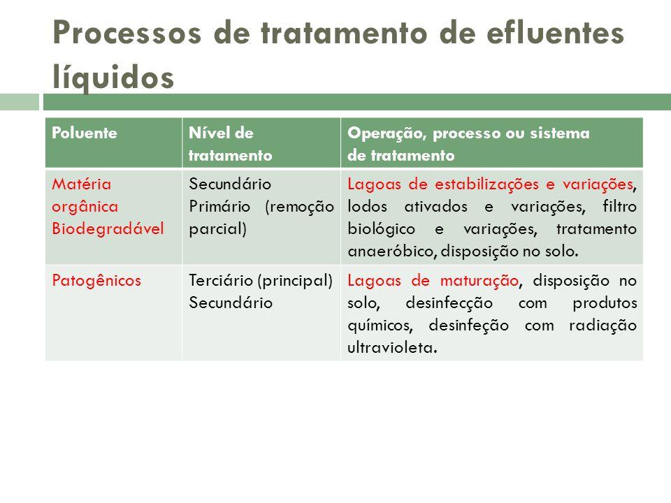Processos de tratamento de efluentes líquidos PoluenteNível de tratamento Operação, processo ou sistema de tratamento Matéria orgânica Biodegradável S