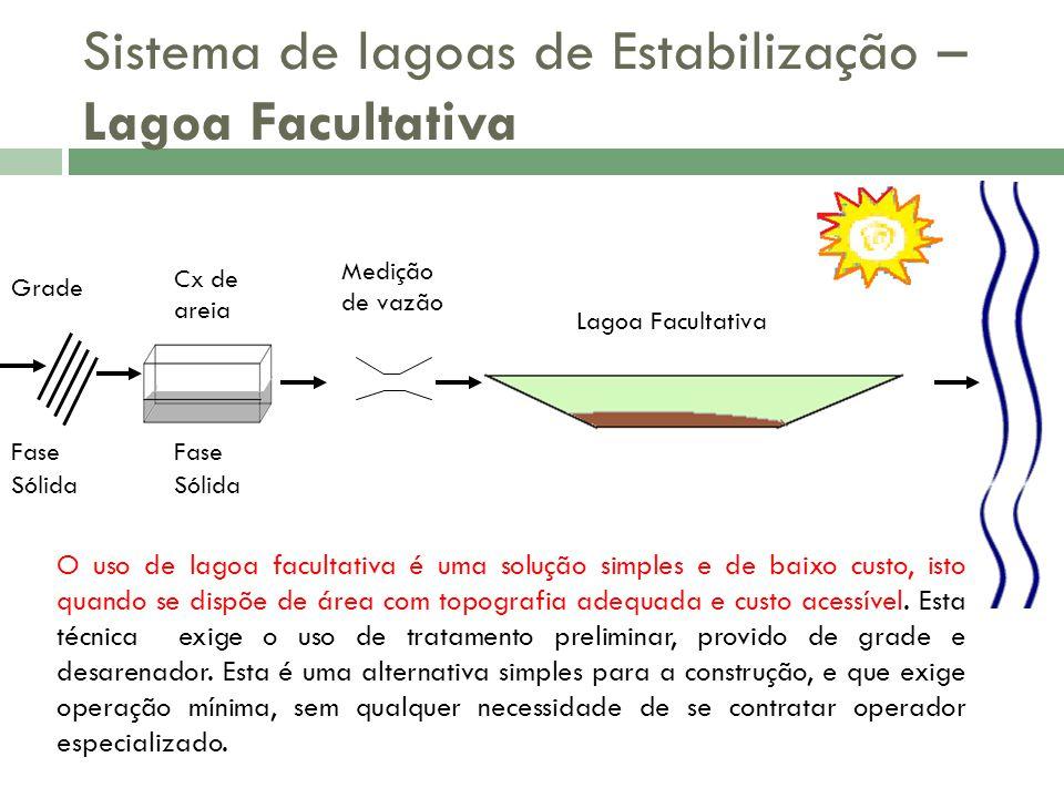 Sistema de lagoas de Estabilização – Lagoa Facultativa Grade Fase Sólida Fase Sólida Cx de areia Medição de vazão Lagoa Facultativa O uso de lagoa fac