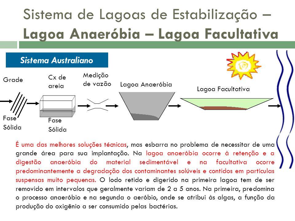Sistema de Lagoas de Estabilização – Lagoa Anaeróbia – Lagoa Facultativa Grade Fase Sólida Fase Sólida Cx de areia Medição de vazão Lagoa Anaeróbia La