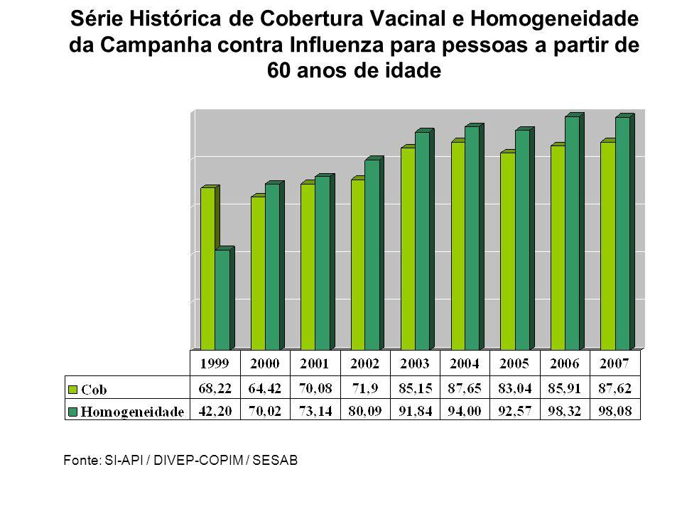 Série Histórica de Cobertura Vacinal e Homogeneidade da Campanha contra Influenza para pessoas a partir de 60 anos de idade Fonte: SI-API / DIVEP-COPIM / SESAB