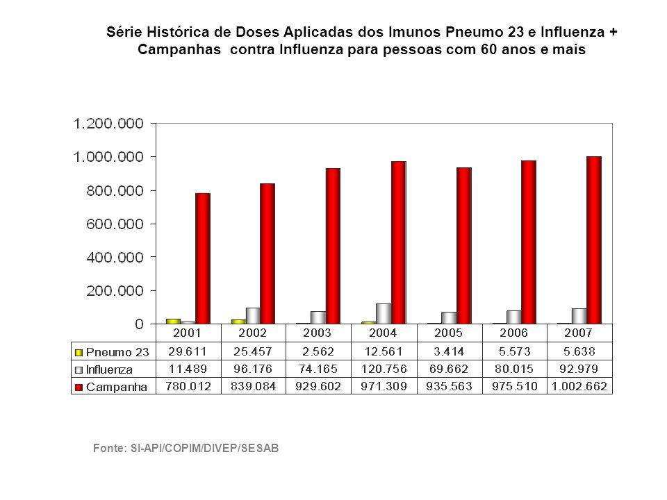 Série Histórica de Doses Aplicadas dos Imunos Pneumo 23 e Influenza + Campanhas contra Influenza para pessoas com 60 anos e mais Fonte: SI-API/COPIM/DIVEP/SESAB
