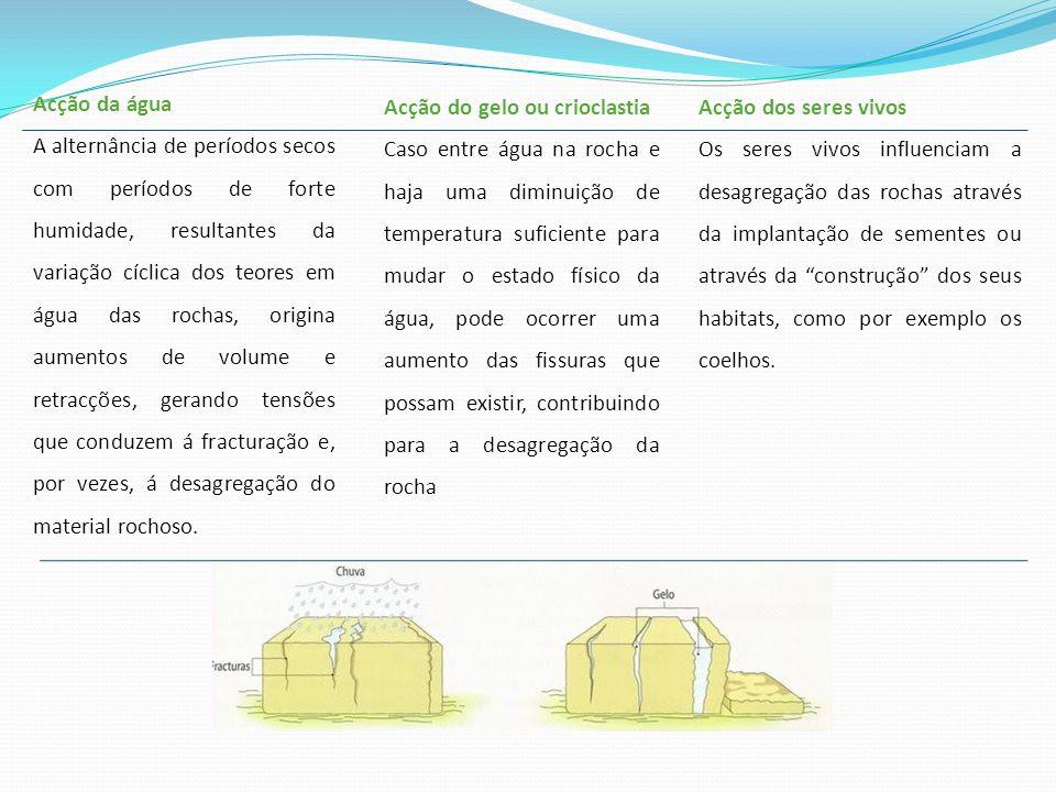 Acção da água A alternância de períodos secos com períodos de forte humidade, resultantes da variação cíclica dos teores em água das rochas, origina a
