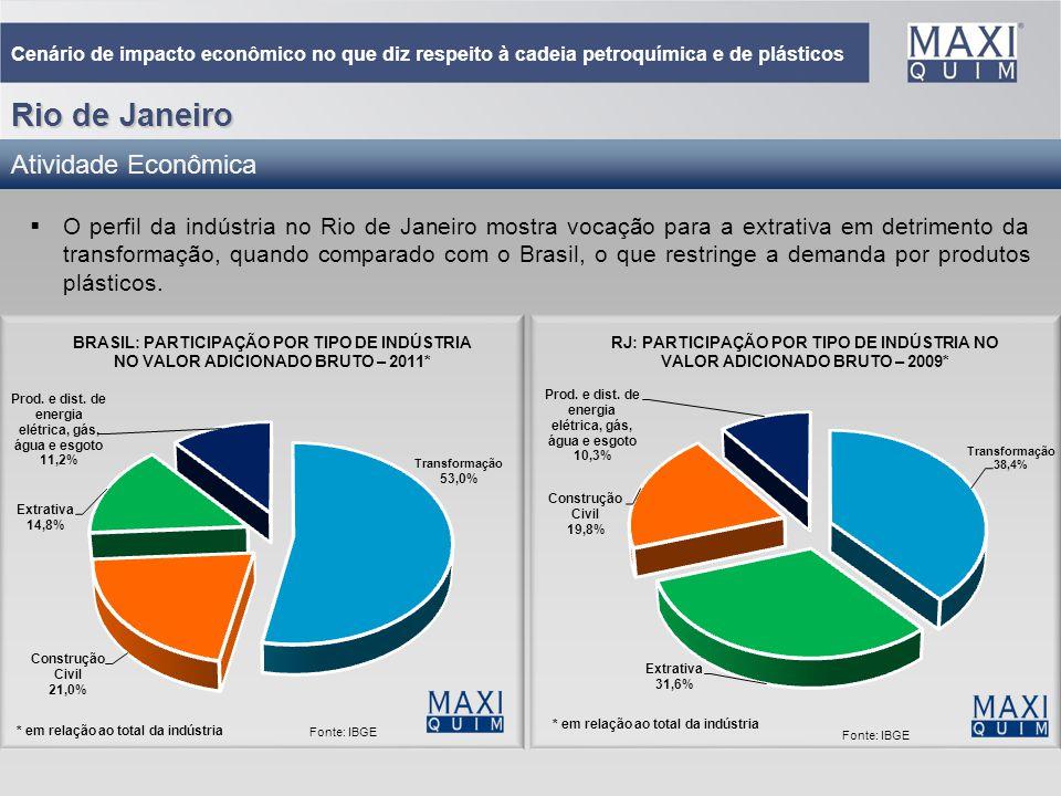 10 Cenário de impacto econômico no que diz respeito à cadeia petroquímica e de plásticos Rio de Janeiro O perfil da indústria no Rio de Janeiro mostra