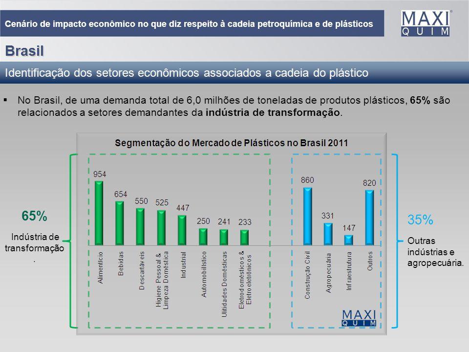 11 No Brasil, de uma demanda total de 6,0 milhões de toneladas de produtos plásticos, 65% são relacionados a setores demandantes da indústria de trans