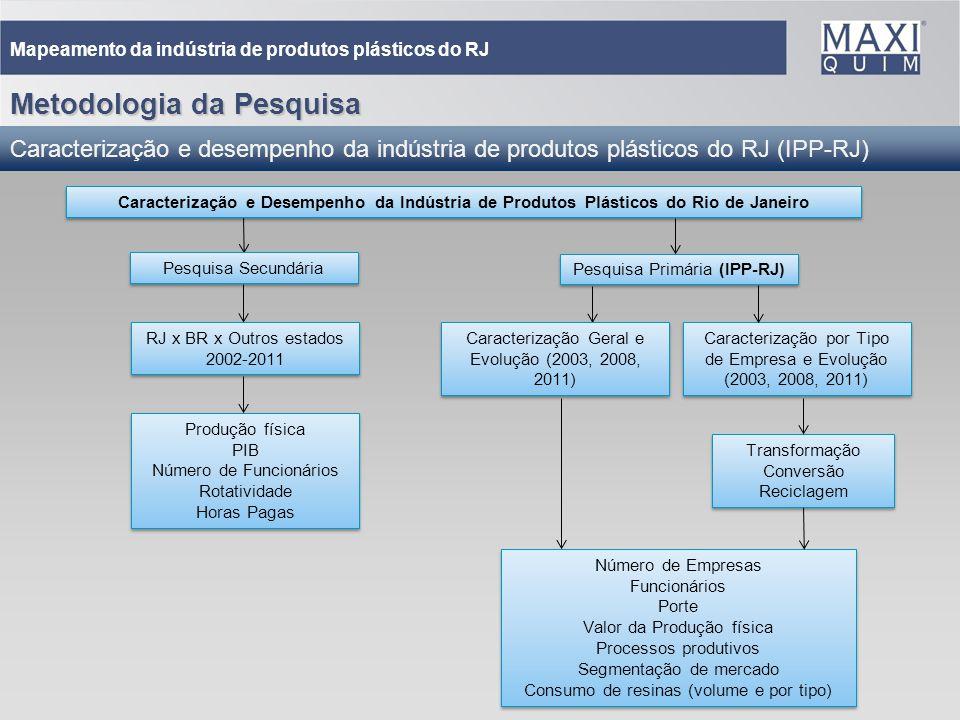 13 Mapeamento da indústria de produtos plásticos do RJ Metodologia da Pesquisa Caracterização e desempenho da indústria de produtos plásticos do RJ (I