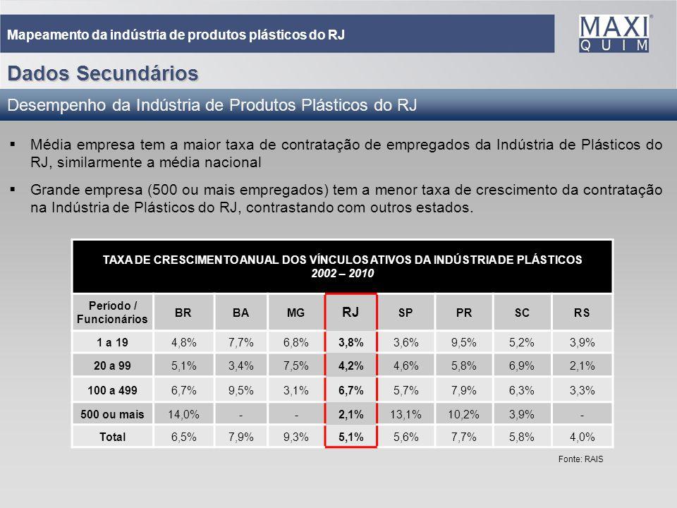 15 Mapeamento da indústria de produtos plásticos do RJ Média empresa tem a maior taxa de contratação de empregados da Indústria de Plásticos do RJ, si