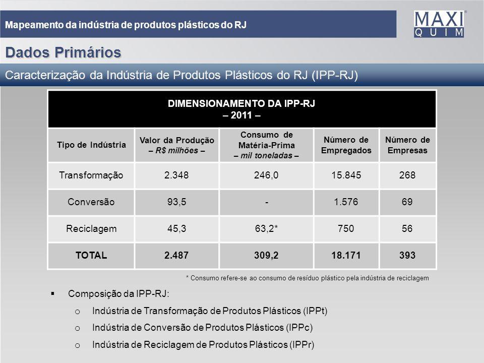 16 Mapeamento da indústria de produtos plásticos do RJ Dados Primários Caracterização da Indústria de Produtos Plásticos do RJ (IPP-RJ) Composição da