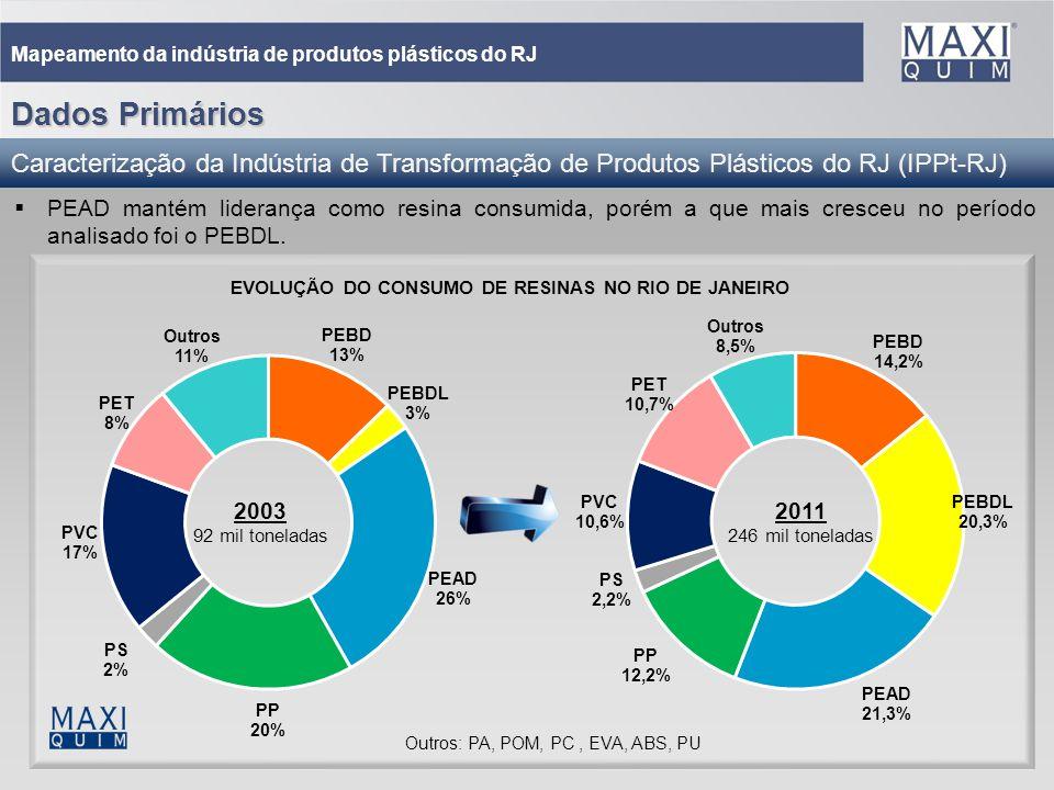 22 Mapeamento da indústria de produtos plásticos do RJ PEAD mantém liderança como resina consumida, porém a que mais cresceu no período analisado foi