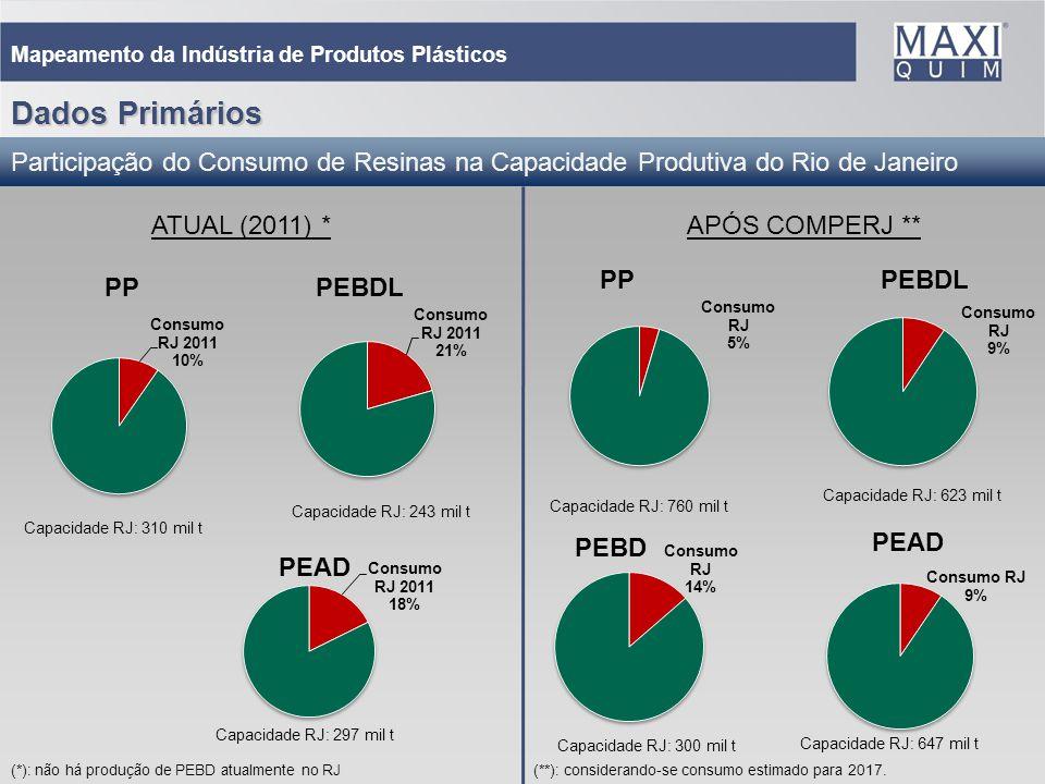 23 Mapeamento da Indústria de Produtos Plásticos Participação do Consumo de Resinas na Capacidade Produtiva do Rio de Janeiro ATUAL (2011) *APÓS COMPE