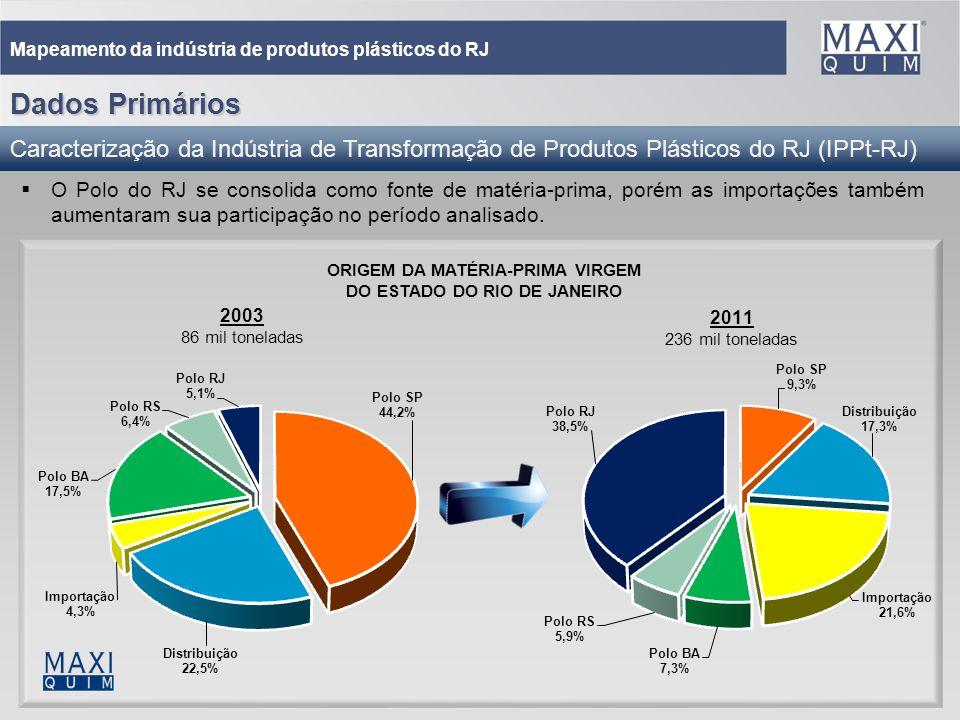 24 Mapeamento da indústria de produtos plásticos do RJ O Polo do RJ se consolida como fonte de matéria-prima, porém as importações também aumentaram s
