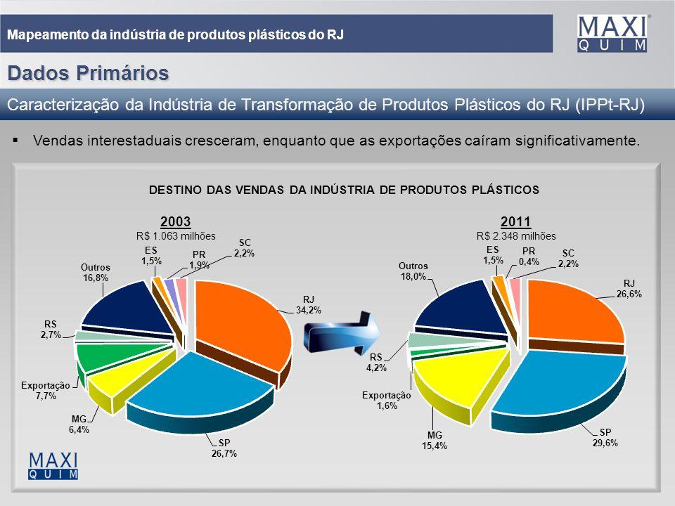 25 Mapeamento da indústria de produtos plásticos do RJ DESTINO DAS VENDAS DA INDÚSTRIA DE PRODUTOS PLÁSTICOS Vendas interestaduais cresceram, enquanto