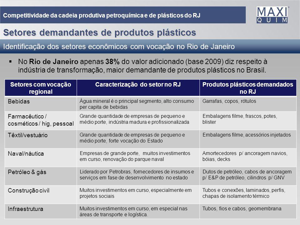 27 No Rio de Janeiro apenas 38% do valor adicionado (base 2009) diz respeito à indústria de transformação, maior demandante de produtos plásticos no B