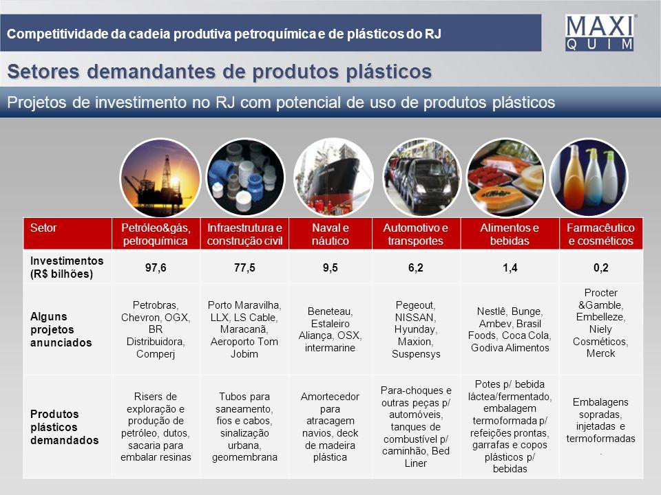 28 Setores demandantes de produtos plásticos Projetos de investimento no RJ com potencial de uso de produtos plásticos SetorPetróleo&gás, petroquímica