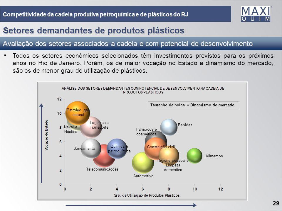 29 Todos os setores econômicos selecionados têm investimentos previstos para os próximos anos no Rio de Janeiro. Porém, os de maior vocação no Estado