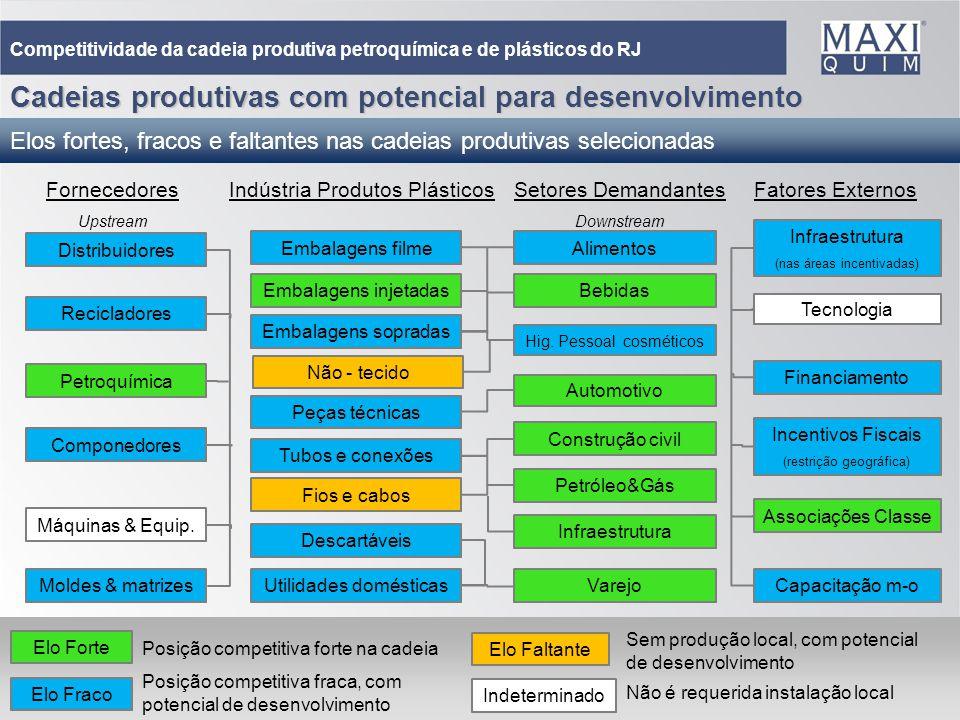 30 Fatores Externos Setores Demandantes Downstream Indústria Produtos Plásticos Fornecedores Upstream Elo Forte Elo Fraco Elo Faltante Indeterminado C