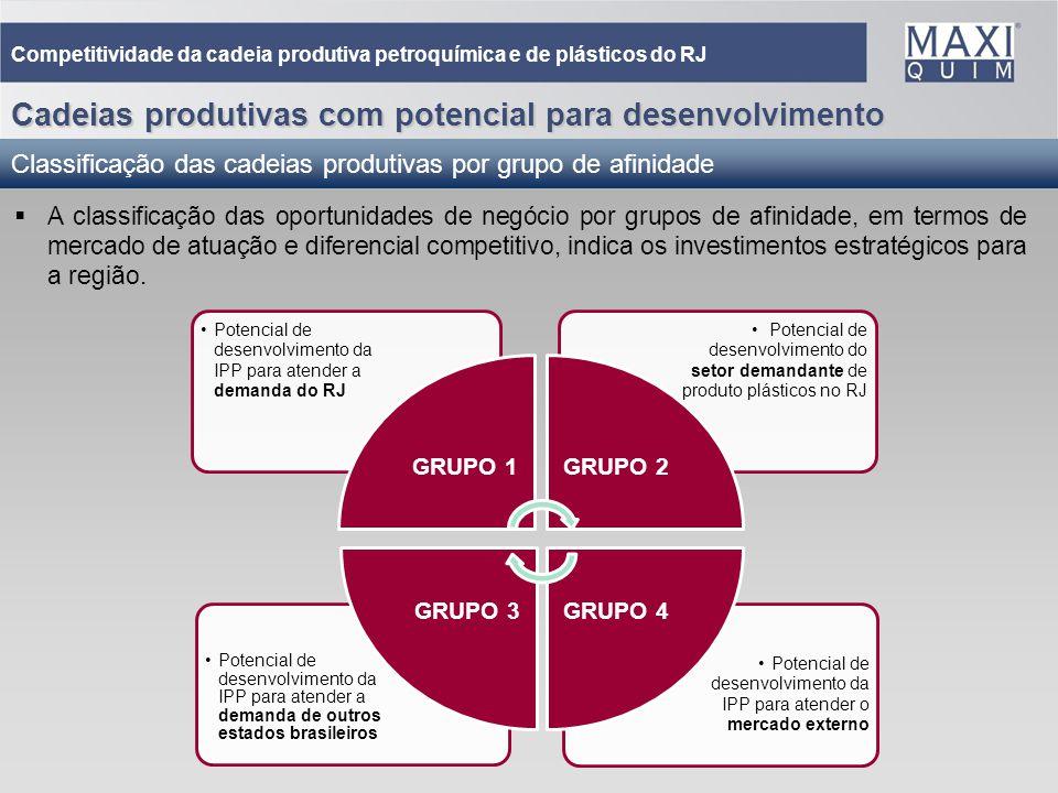 32 Potencial de desenvolvimento da IPP para atender o mercado externo Potencial de desenvolvimento da IPP para atender a demanda de outros estados bra