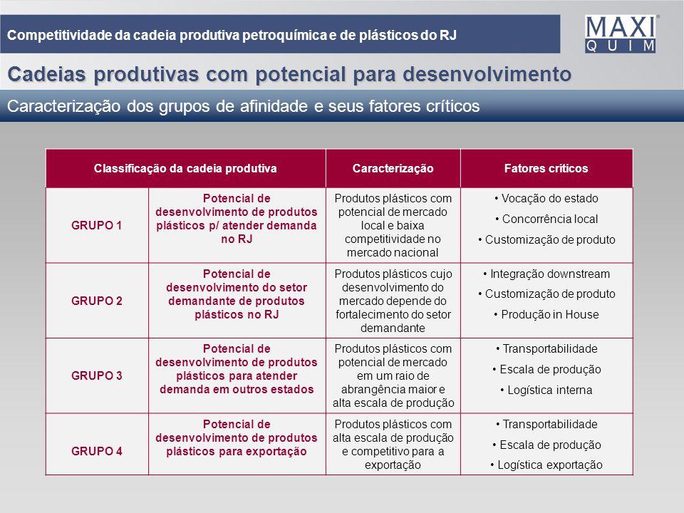 33 Classificação da cadeia produtivaCaracterizaçãoFatores críticos GRUPO 1 Potencial de desenvolvimento de produtos plásticos p/ atender demanda no RJ