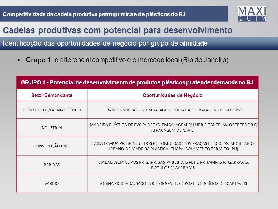 34 Cadeias produtivas com potencial para desenvolvimento Identificação das oportunidades de negócio por grupo de afinidade Competitividade da cadeia p