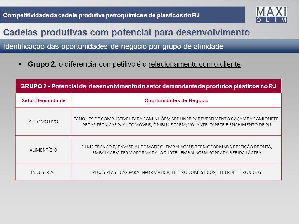 35 Cadeias produtivas com potencial para desenvolvimento Identificação das oportunidades de negócio por grupo de afinidade Competitividade da cadeia p