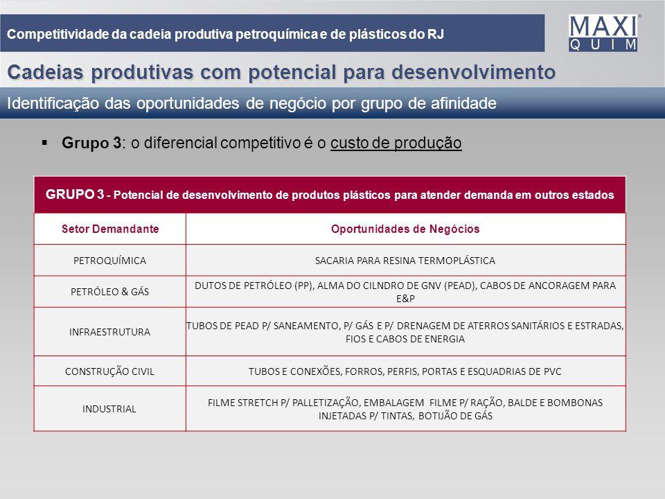 36 Cadeias produtivas com potencial para desenvolvimento Identificação das oportunidades de negócio por grupo de afinidade Competitividade da cadeia p