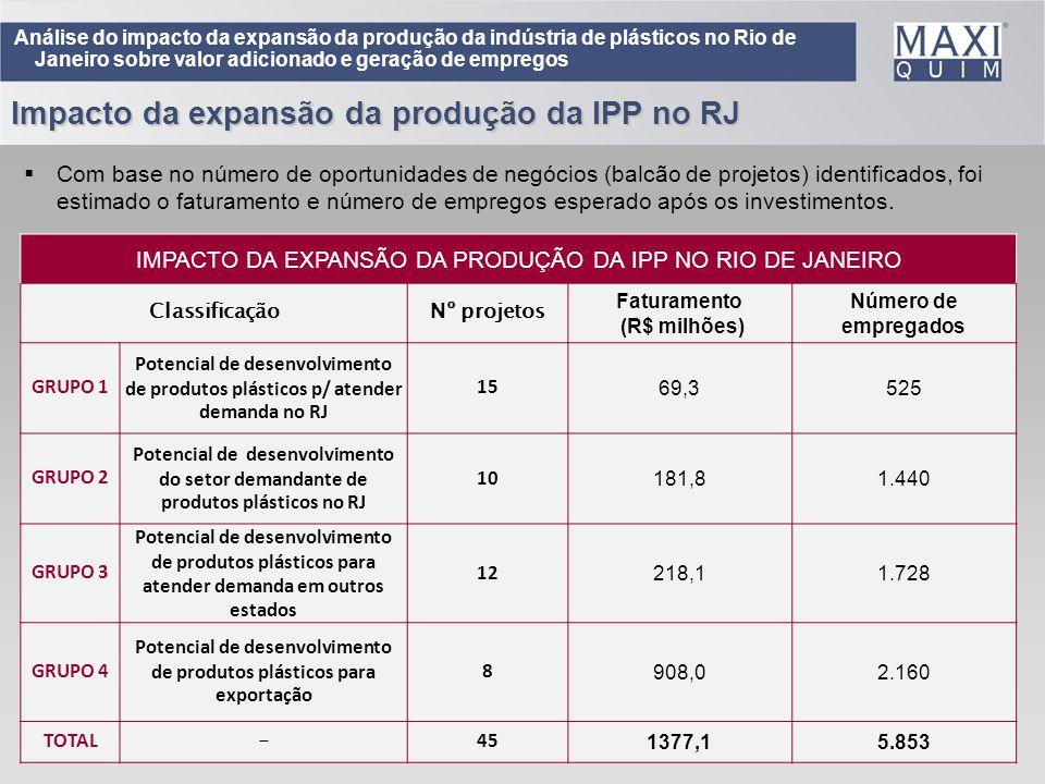 39 Análise do impacto da expansão da produção da indústria de plásticos no Rio de Janeiro sobre valor adicionado e geração de empregos Com base no núm