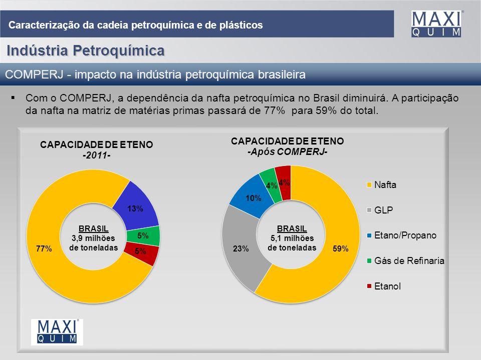 7 COMPERJ - impacto na indústria petroquímica brasileira Com o COMPERJ, a dependência da nafta petroquímica no Brasil diminuirá. A participação da naf