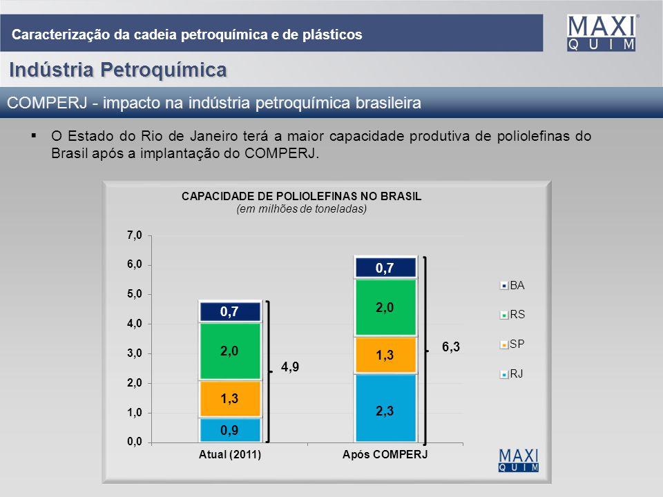 8 O Estado do Rio de Janeiro terá a maior capacidade produtiva de poliolefinas do Brasil após a implantação do COMPERJ. Caracterização da cadeia petro