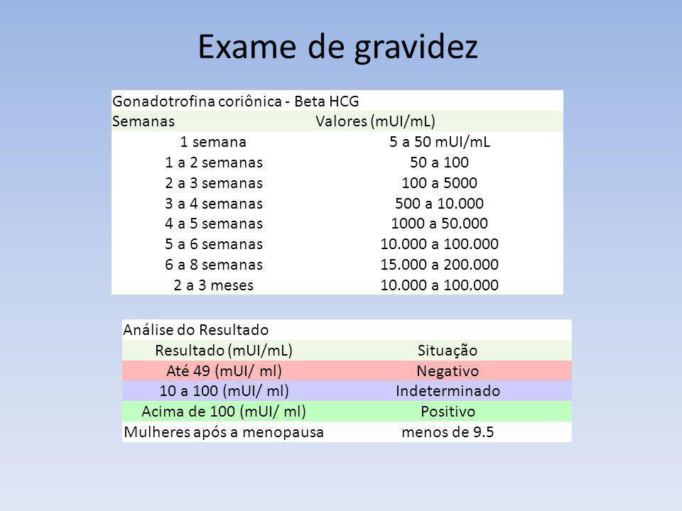 Exame de gravidez Gonadotrofina coriônica - Beta HCG SemanasValores (mUI/mL) 1 semana5 a 50 mUI/mL 1 a 2 semanas50 a 100 2 a 3 semanas100 a 5000 3 a 4
