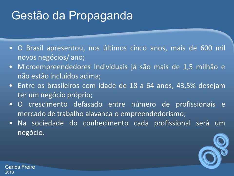 Gestão da Propaganda Carlos Freire 2013 O Brasil apresentou, nos últimos cinco anos, mais de 600 mil novos negócios/ ano; Microempreendedores Individu