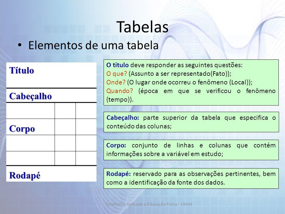 Tabelas Elementos de uma tabela Título Cabeçalho Corpo Rodapé O titulo deve responder as seguintes questões: O que? (Assunto a ser representado(Fato))