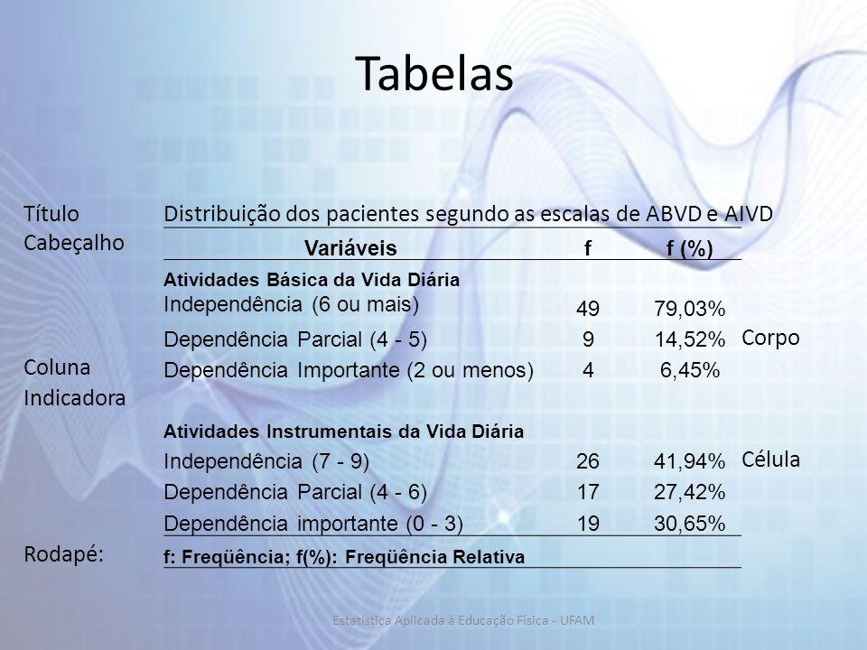 Tabelas TítuloDistribuição dos pacientes segundo as escalas de ABVD e AIVD Cabeçalho Variáveisff (%) Atividades Básica da Vida Diária Independência (6 ou mais) 4979,03% Dependência Parcial (4 - 5)914,52% Corpo Coluna Dependência Importante (2 ou menos)46,45% Indicadora Atividades Instrumentais da Vida Diária Independência (7 - 9)2641,94% Célula Dependência Parcial (4 - 6)1727,42% Dependência importante (0 - 3)1930,65% Rodapé: f: Freqüência; f(%): Freqüência Relativa Estatística Aplicada à Educação Física - UFAM