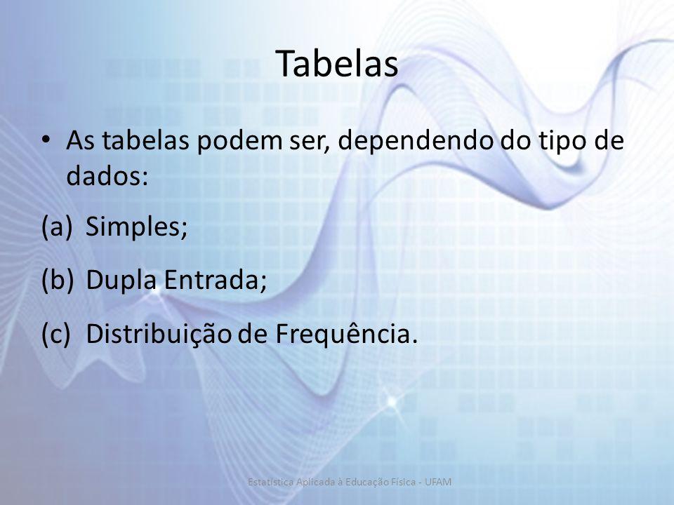 Tabelas As tabelas podem ser, dependendo do tipo de dados: (a)Simples; (b)Dupla Entrada; (c)Distribuição de Frequência.