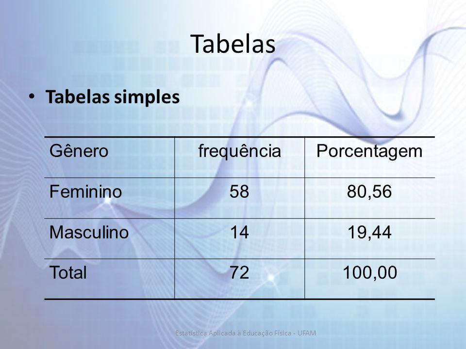 Tabelas Tabelas simples GênerofrequênciaPorcentagem Feminino5880,56 Masculino1419,44 Total72100,00 Estatística Aplicada à Educação Física - UFAM