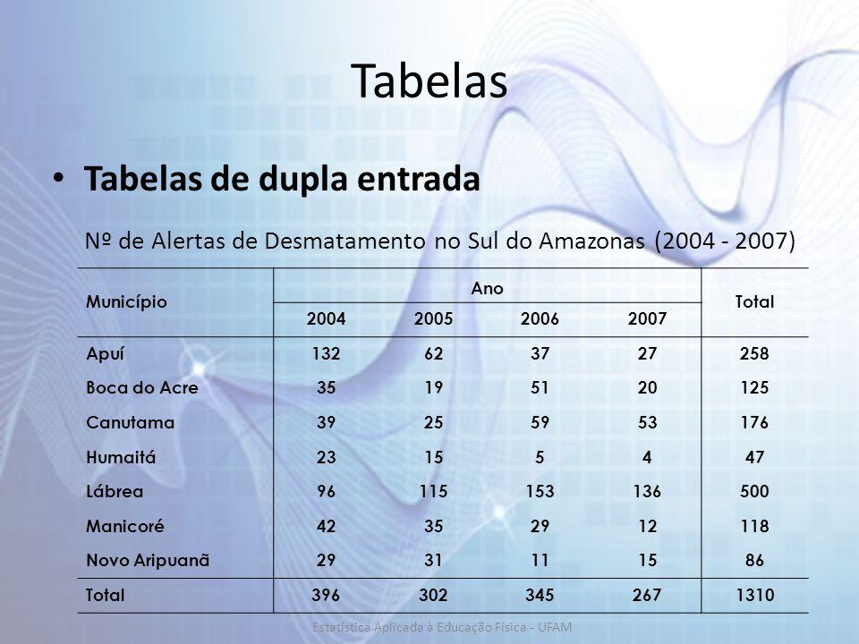 Tabelas Tabelas de dupla entrada Município Ano Total 2004200520062007 Apuí132623727258 Boca do Acre35195120125 Canutama39255953176 Humaitá23155447 Lábrea96115153136500 Manicoré42352912118 Novo Aripuanã2931111586 Total3963023452671310 Nº de Alertas de Desmatamento no Sul do Amazonas (2004 - 2007) Estatística Aplicada à Educação Física - UFAM