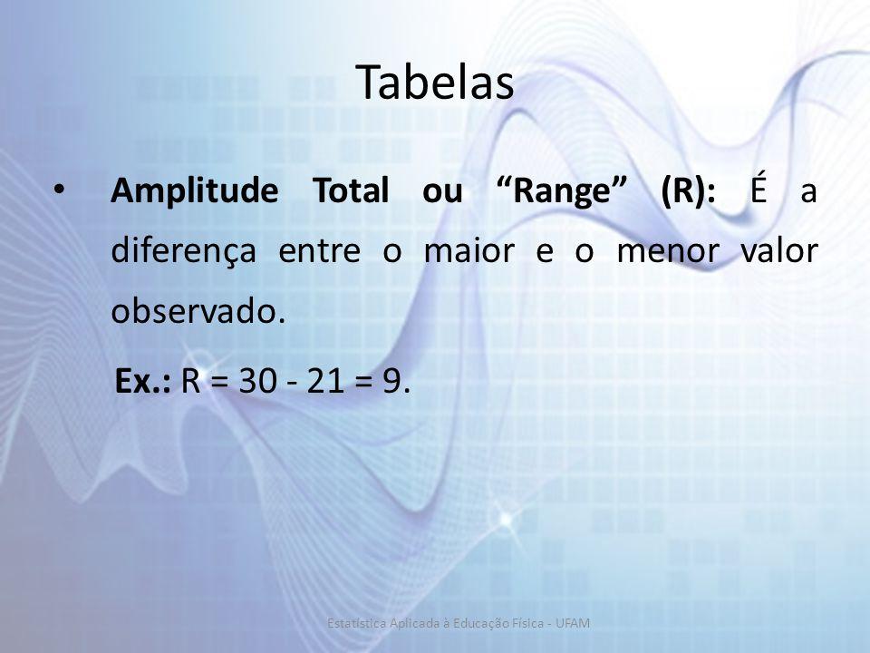 Tabelas Amplitude Total ou Range (R): É a diferença entre o maior e o menor valor observado. Ex.: R = 30 - 21 = 9. Estatística Aplicada à Educação Fís